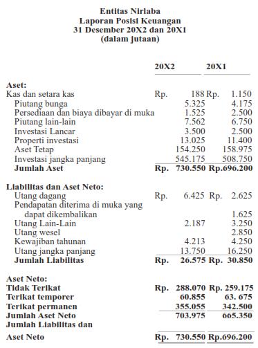 Laporan Keuangan Rs Yayasan